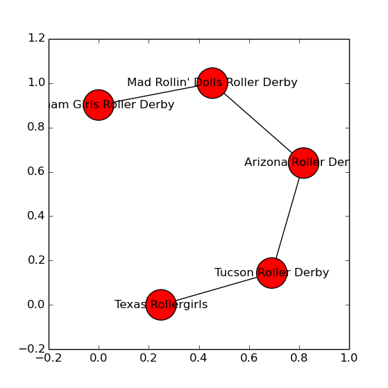 Graph of dominant group of Women's Derby Teams, 2005