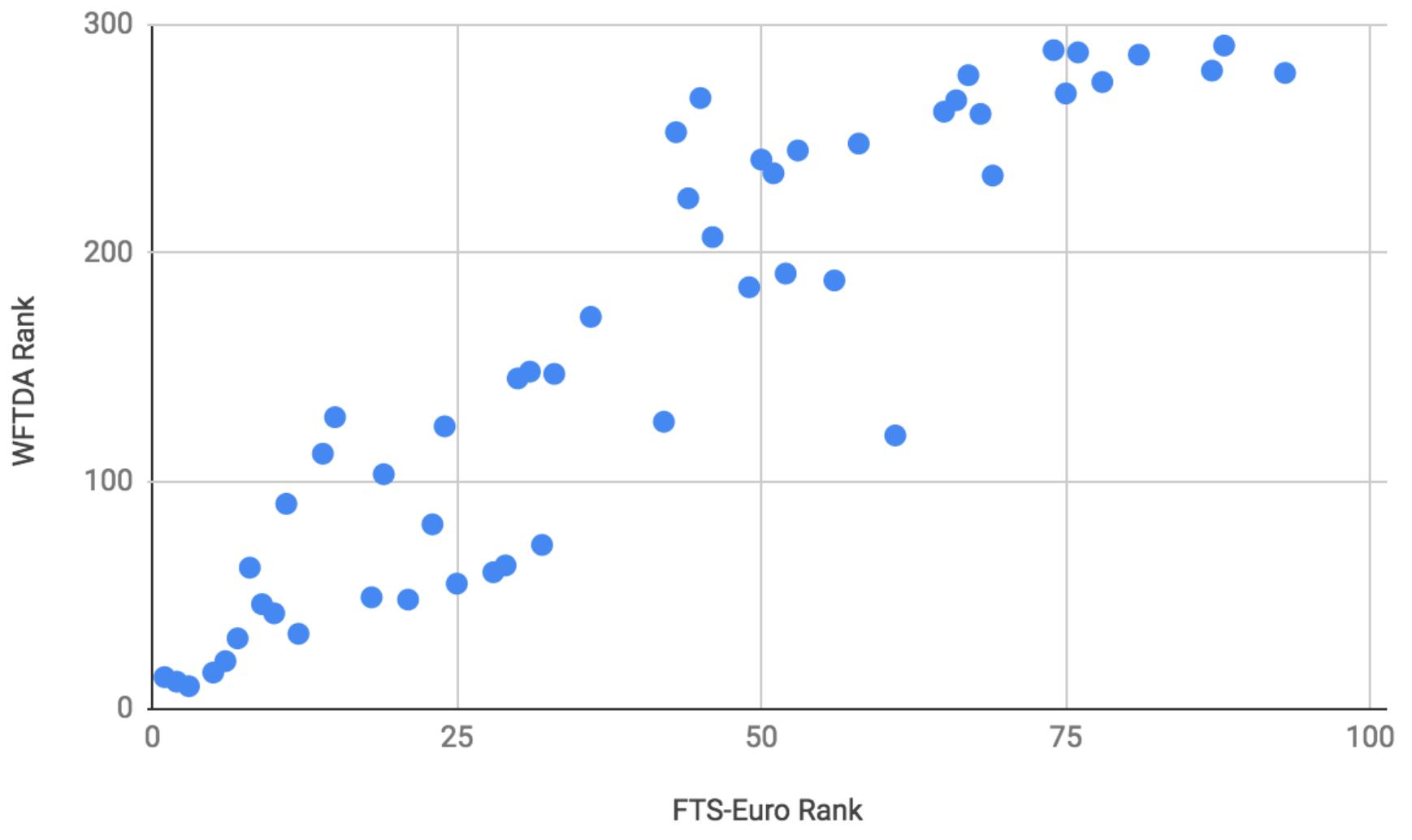 Graph of WFTDA Rank v FTS-Euro Rank